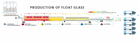 Glass Products Manufacturers Production of Float Glass